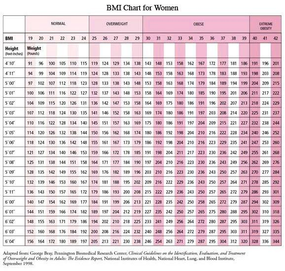 bmi tables for adults
