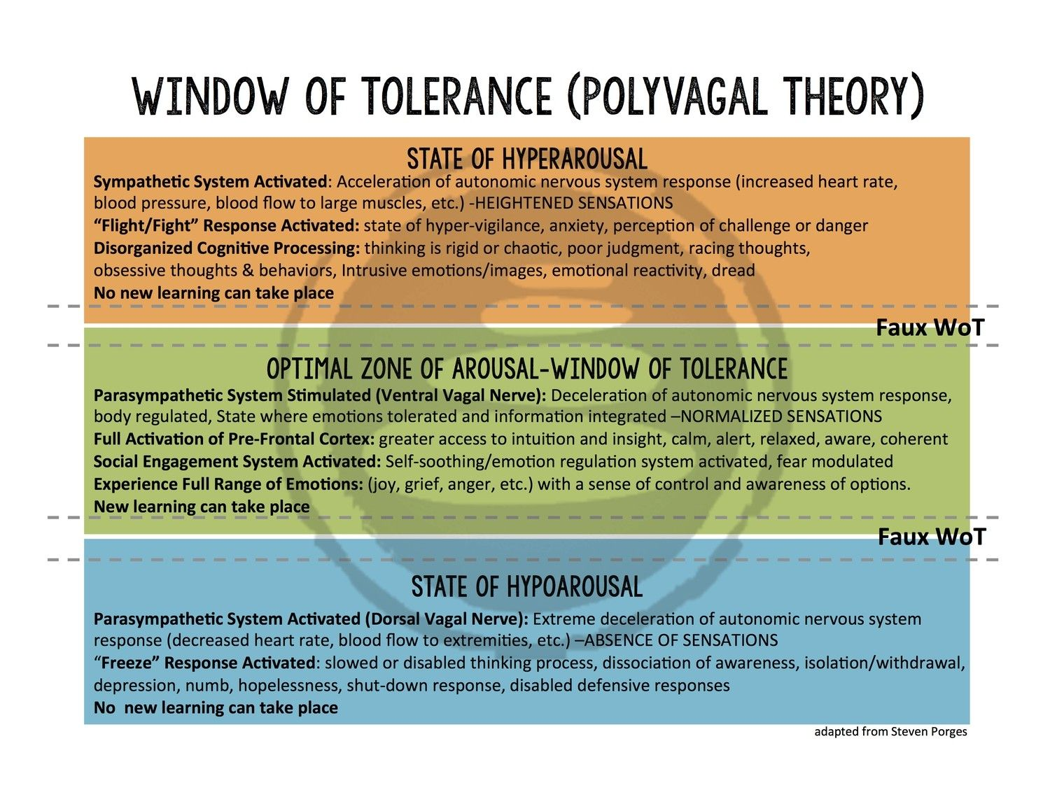 Pin On Polyvagal Theory Amp Tre