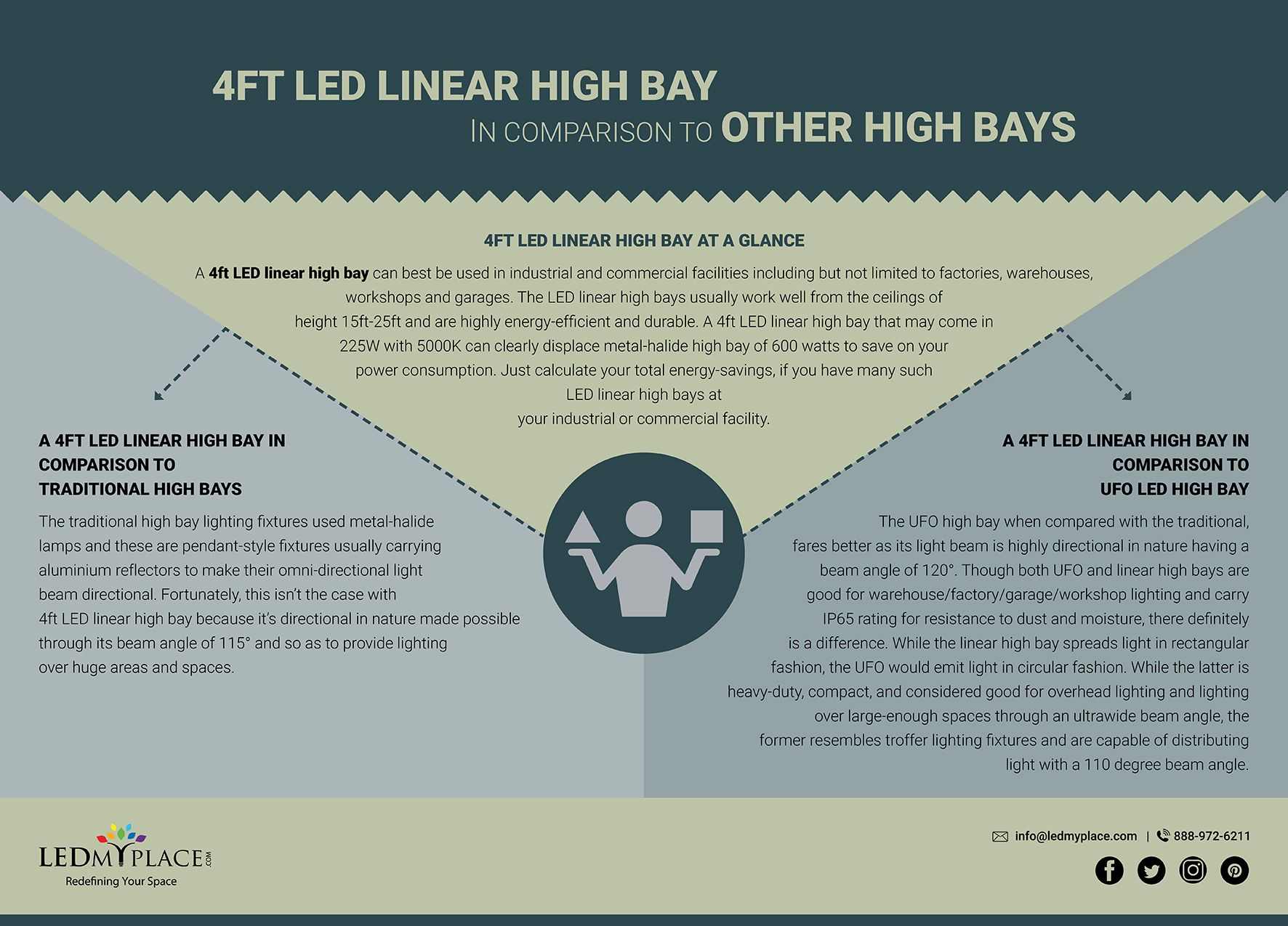 4ft Led Linear High Bay 225w 30150 Lumens And Dimmable Bay Lights Rgb Led Strip Lights Led Flood Lights