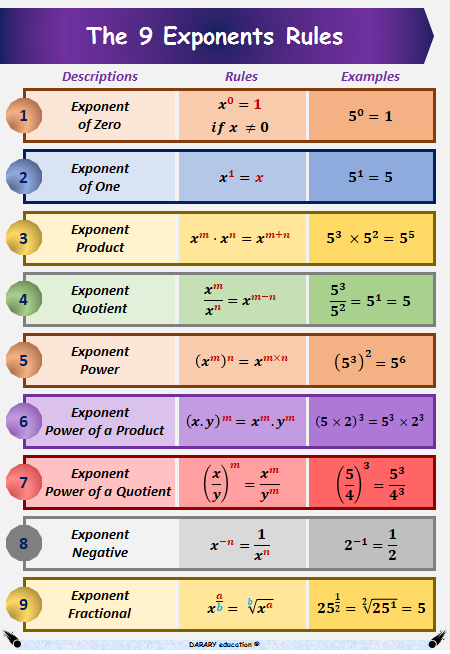 A4 High Quality Laminated Exponents Rules Math Poster For Kids With Practice Option Organised To Improve The Memorisa Math Poster Math Methods Studying Math
