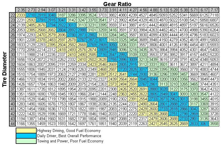 Gear ratio to tire size chart my jeep tj also pinterest rh