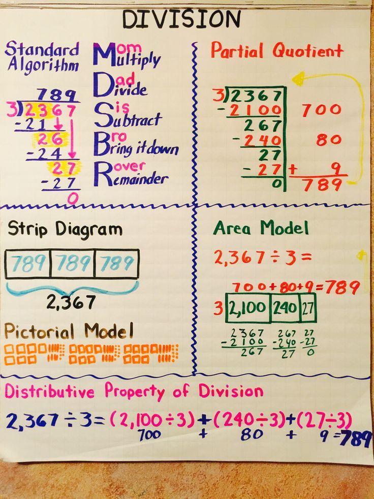 Division Anchor Chart Charts Pinterest Division anchor chart - math chart