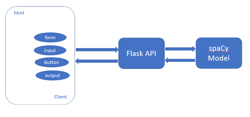 Building a Flask API to Automatically Extract Named Entities