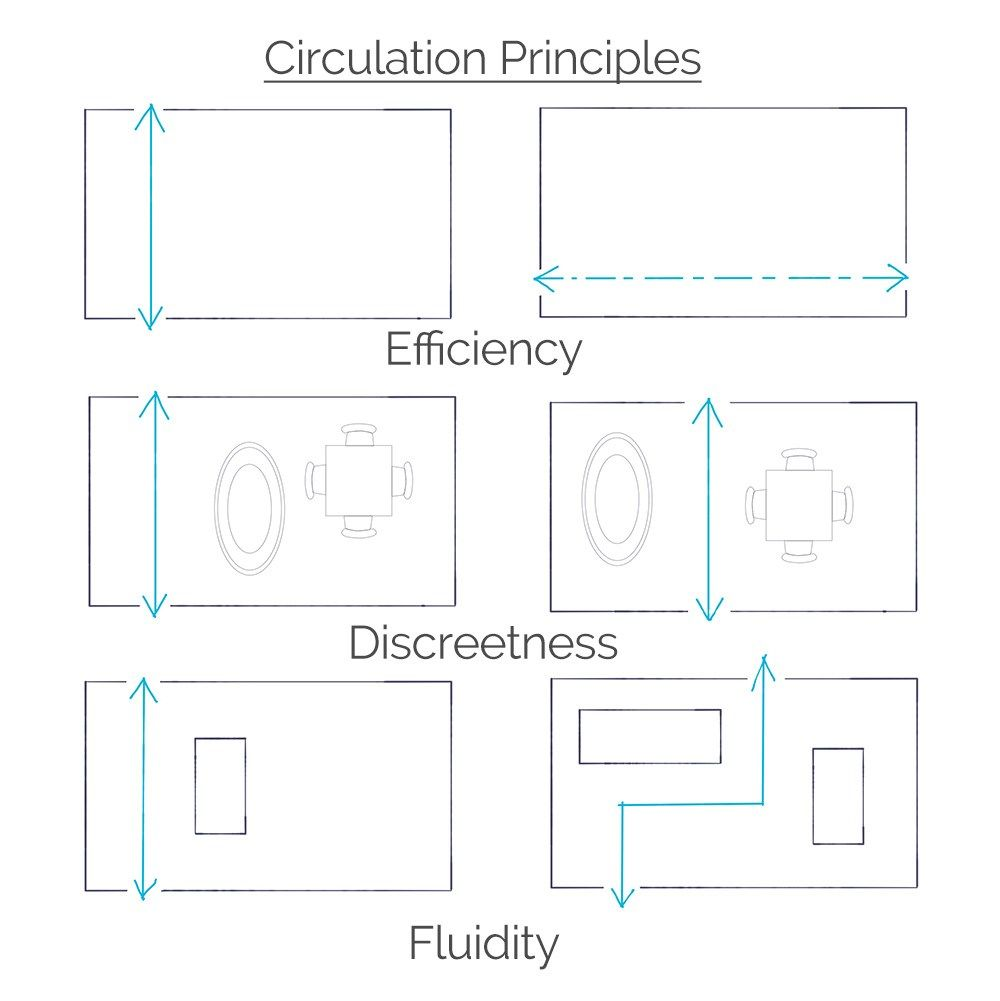Space Planning Basics Introduction For Architectural Design