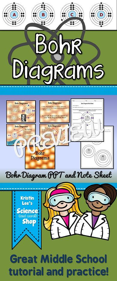 Bohr diagrams powerpoint w student notes pinterest middle bohr diagram powerpoint tutorial and notes for middle school includes student fill in the blank notes with practice built in available in kristin lees ccuart Images