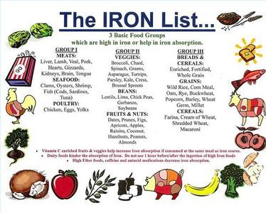image about Printable List of Iron Rich Foods named Pin upon Conditioning