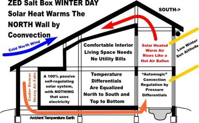 Heating Buildings With Green Energy In Cold Climates Passive Solar Homes Passive Solar Heating Solar