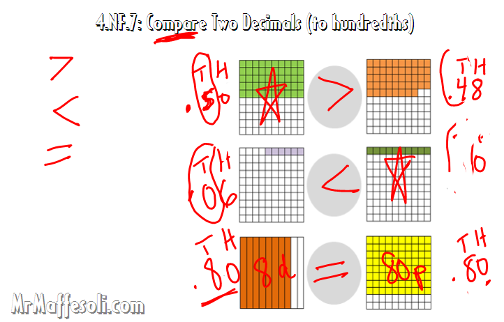 Video Tutorial: Common Core Math 4.NF.7 - Compare Two Decimals  This video is one of a series (all 5 minutes and under) which align to the 4th Grad…