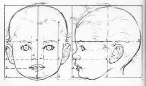 Risultati immagini per schema modellare un volto