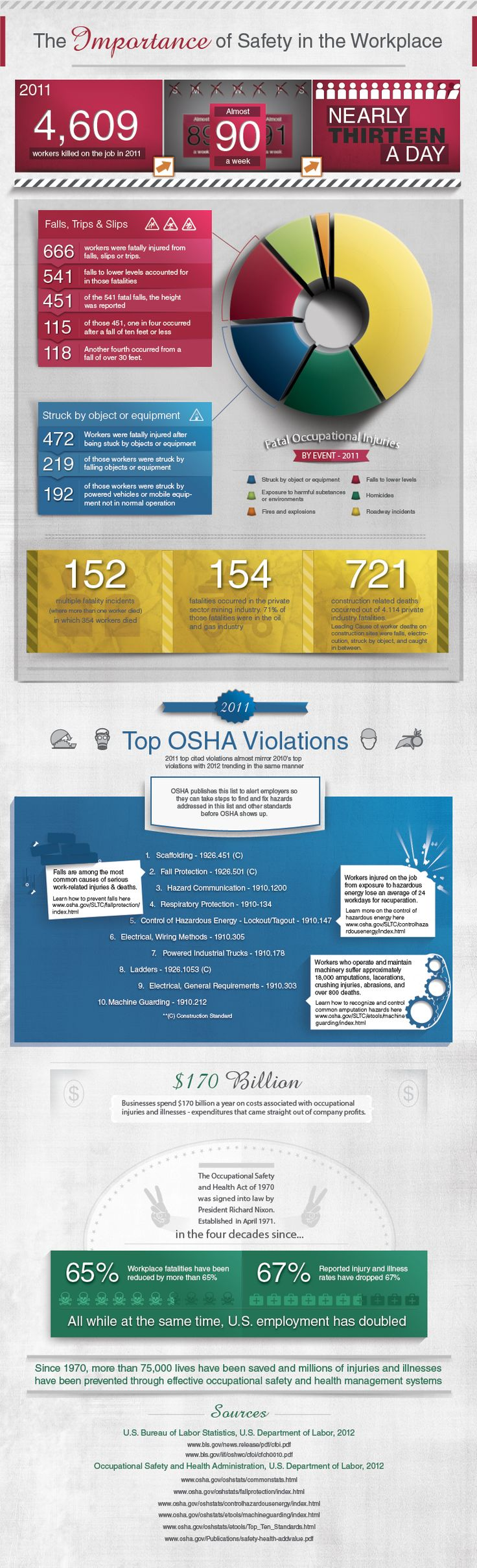 [INFOGRAPHIC] The Importance of Workplace Safety
