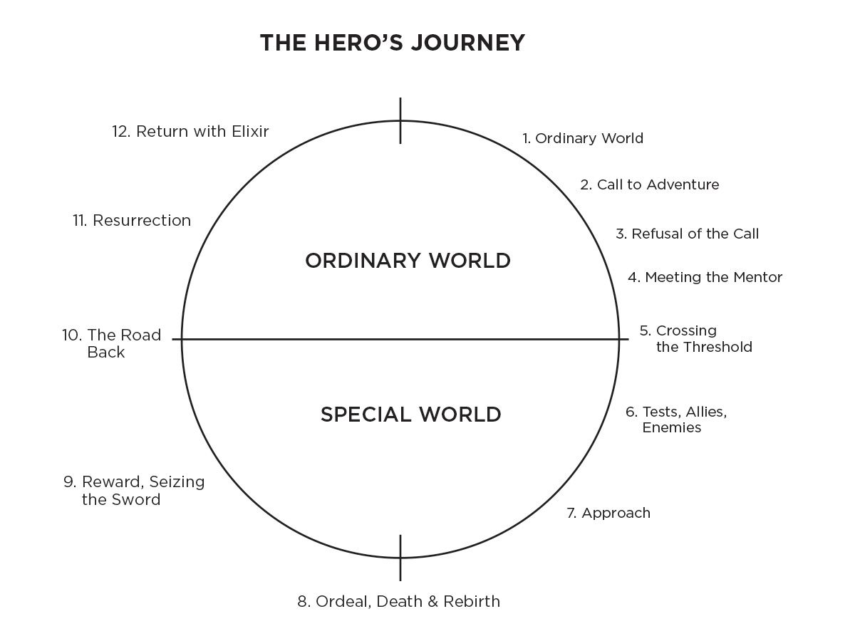 The Hero S Journey Vogler Inner Journey Google Search Hero S Journey Hero Brand Story