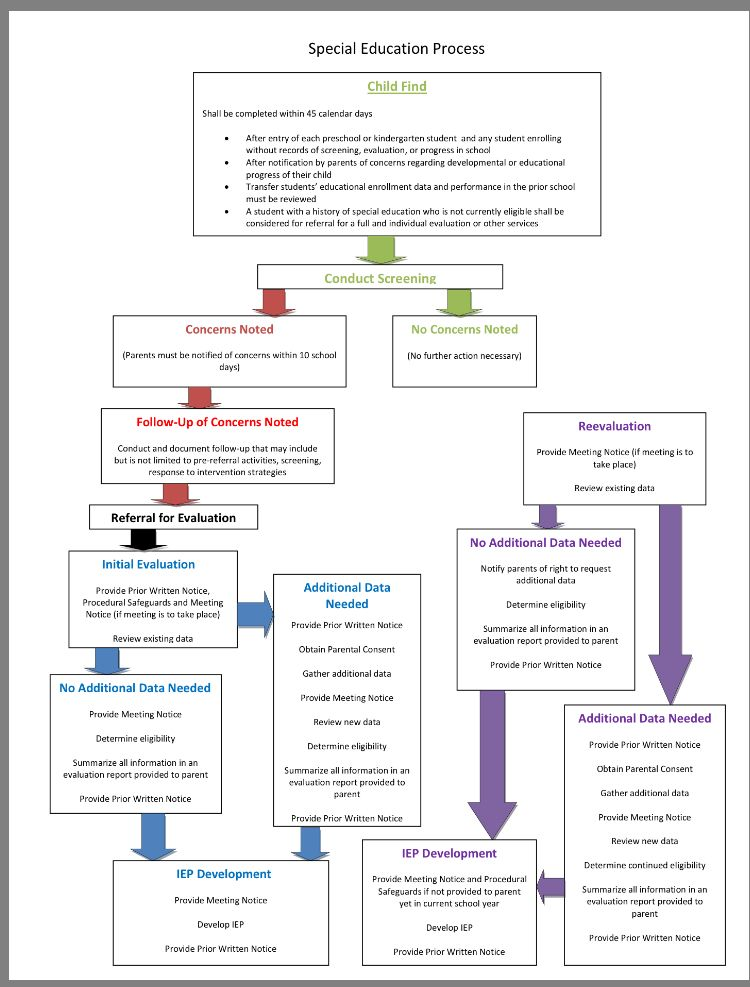 Special Education Process Flow Chart