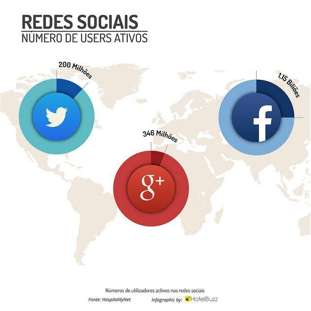 Redes Sociais – #google+ ultrapassa #facebook!