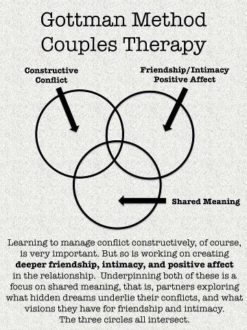 Gottmans Method Couples Therapy Repinned By Www