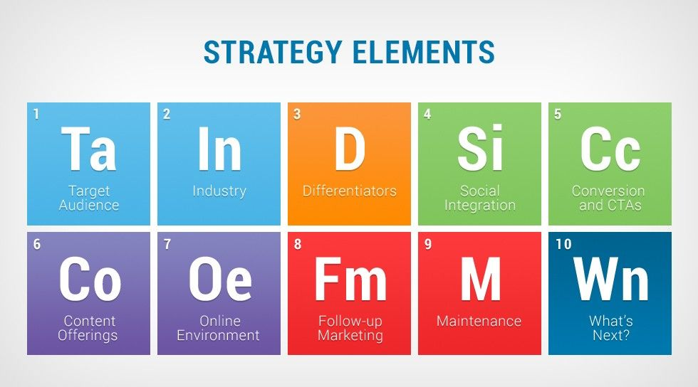 Marketing Strategy Elements You Need For A Website Launch