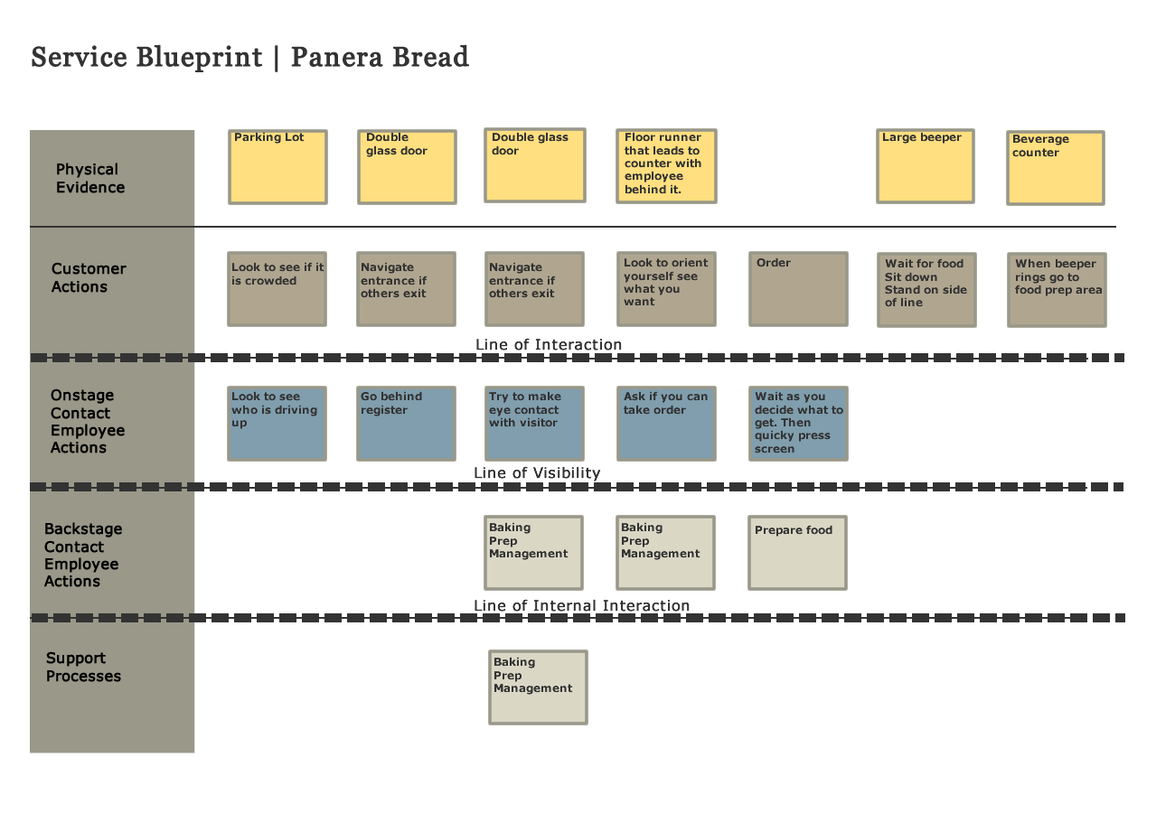 Simple Service Blueprint Google Search Service