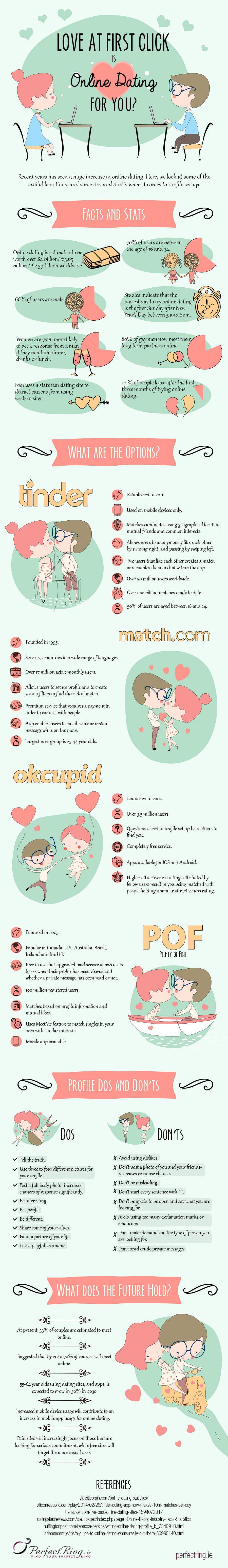 dating design patterns