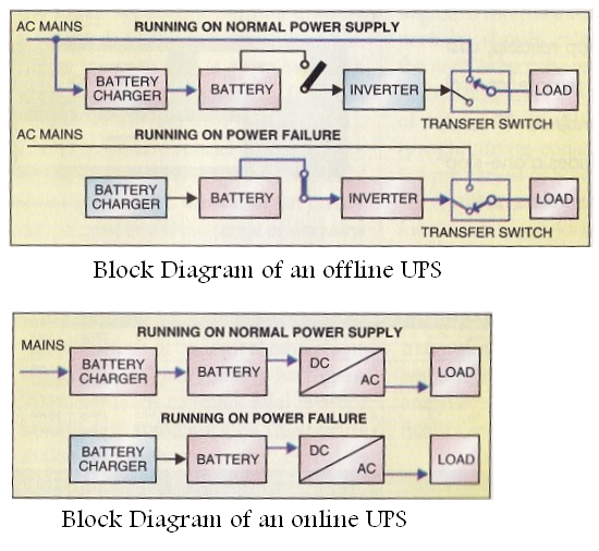 block diagram of an offline and an online ups | tech,