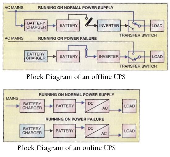Block diagram of an offline and an online ups tech block diagram of an offline and an online ups ccuart Gallery