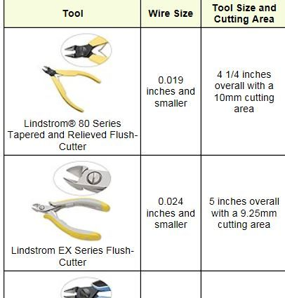 A guide to cutting tools this chart tells you which pliers b419add48a1811c222b83bc92d8f10c8g keyboard keysfo Gallery