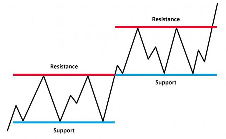 Support And Resistance Two Best Technical Indicators That Olymp