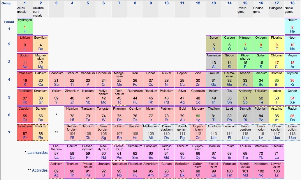 periodic-table Words Pinterest Periodic table - new periodic table jefferson lab