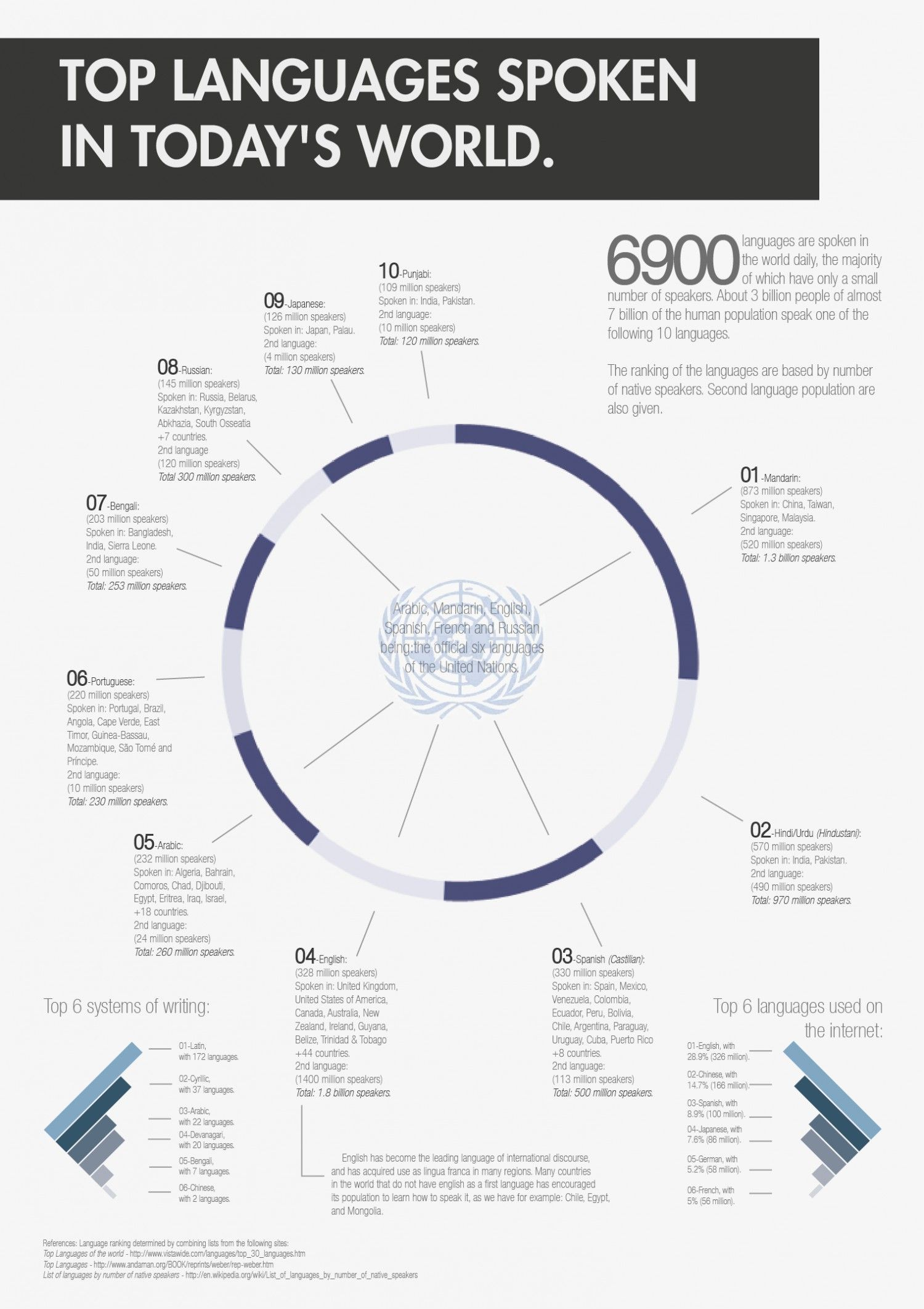 Top Languages Spoken In Todays World Infographic And Dont - World of languages infographic
