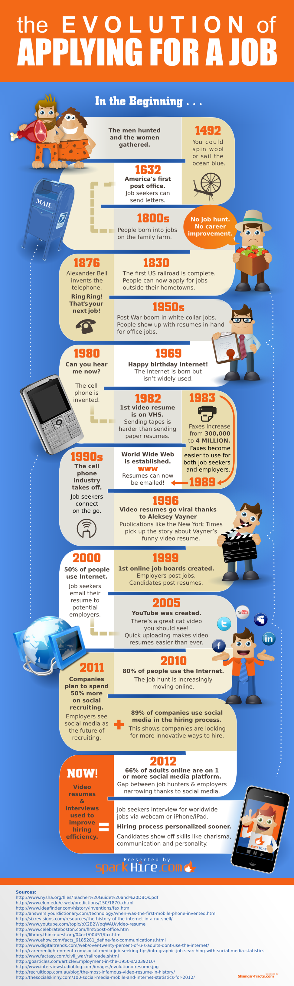 The Evolution of the Job Application - we've come a long way, baby!