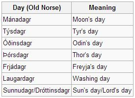 Notes Of A Normal Kid Norse Mythology Norse Mythology Norse Norse Words