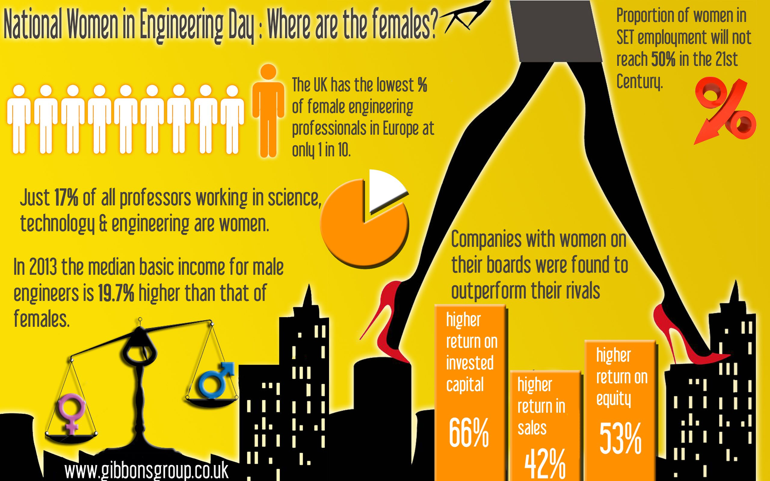 In Honour Of National Women In Engineering Day We Take A Look A The Statistics In Our New Infographic Nwed Http Is Gd Engineers Day Engineering Infographic