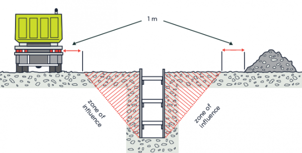 Fig 38 A Shored Excavation Designed To Carry Soil Loads