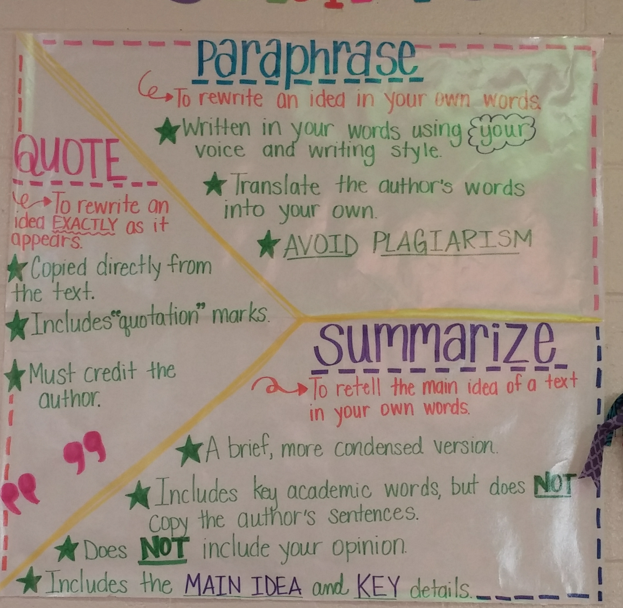 The Creative Apple Week 1 3 Where Ha Time Gone Ela Anchor Chart Reading Charts Paraphrase Quote Summarize