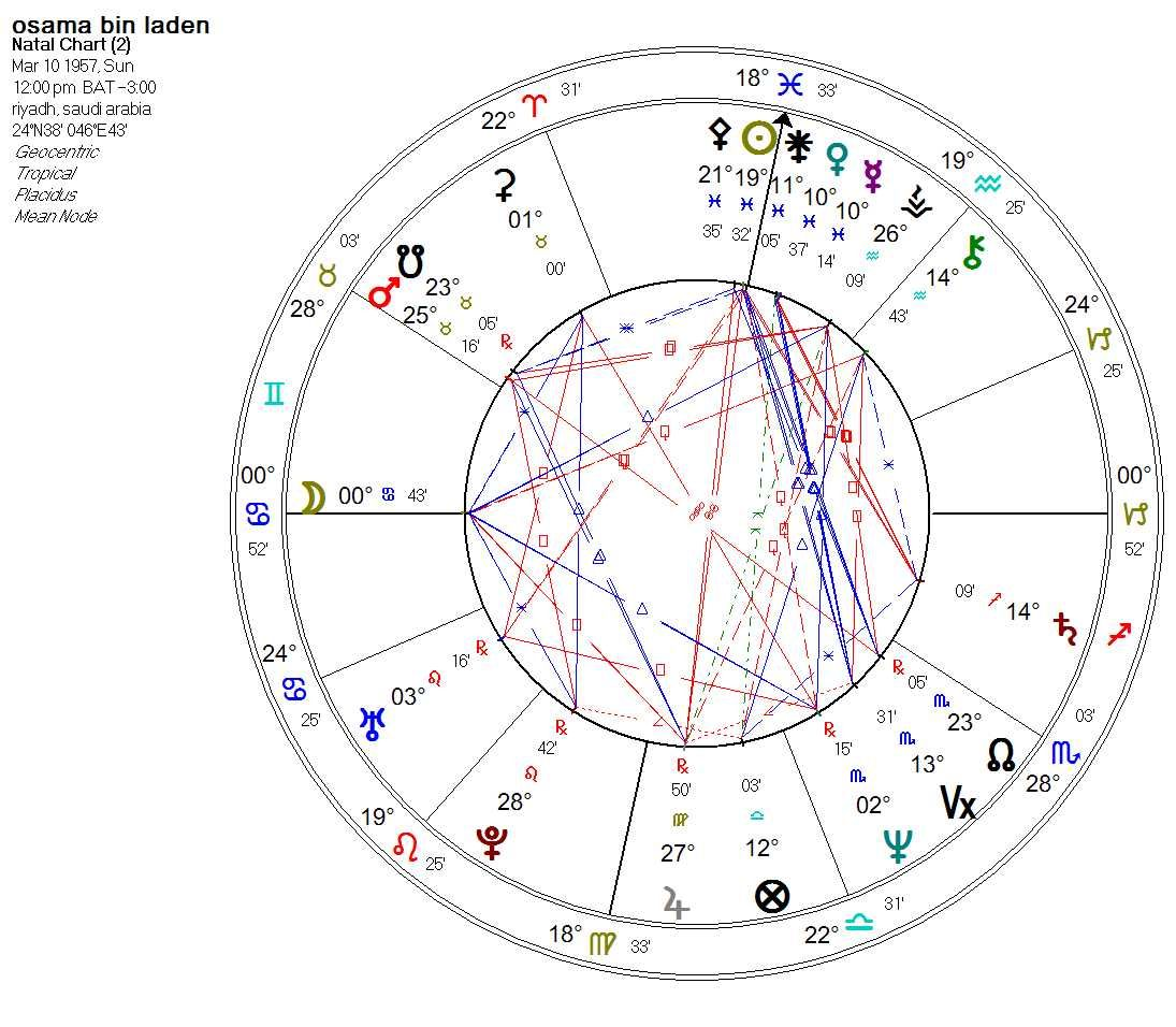 Individuals astrological birth chart google search astrology individuals astrological birth chart google search nvjuhfo Image collections