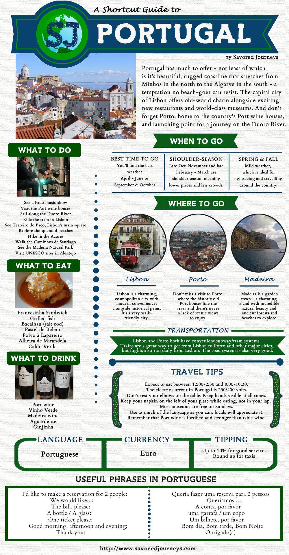 Best Travel Guide Lisbon