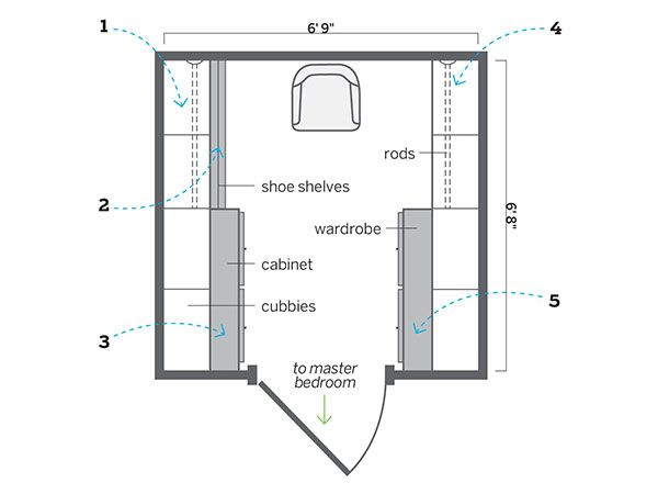 Walk Ins Welcome For His And Hers Closets Closet Storage Design Closet Layout Master Closet Design