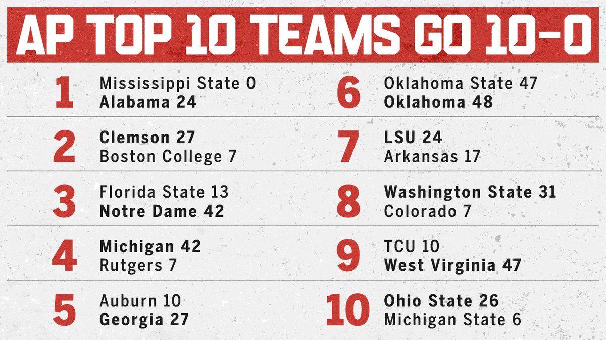 Ncaaf College Football Scores Ncaaf Scoreboard Espn Top 10 Rankings And Scoreboard Futbolamericano College Football Scores Football Score College Football