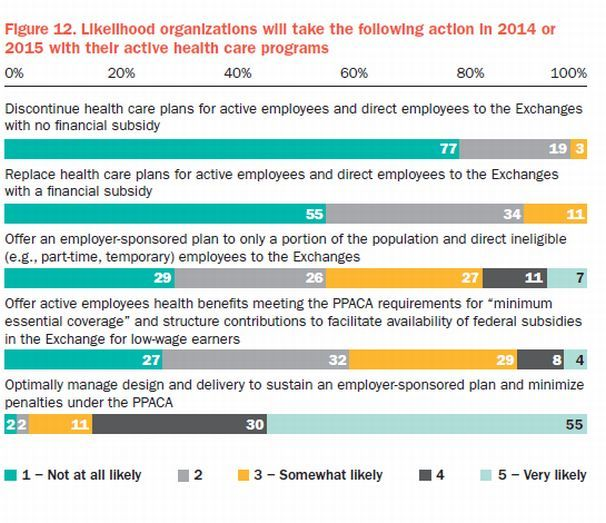 Zero out of 512 employers plan to drop health insurance, survey says