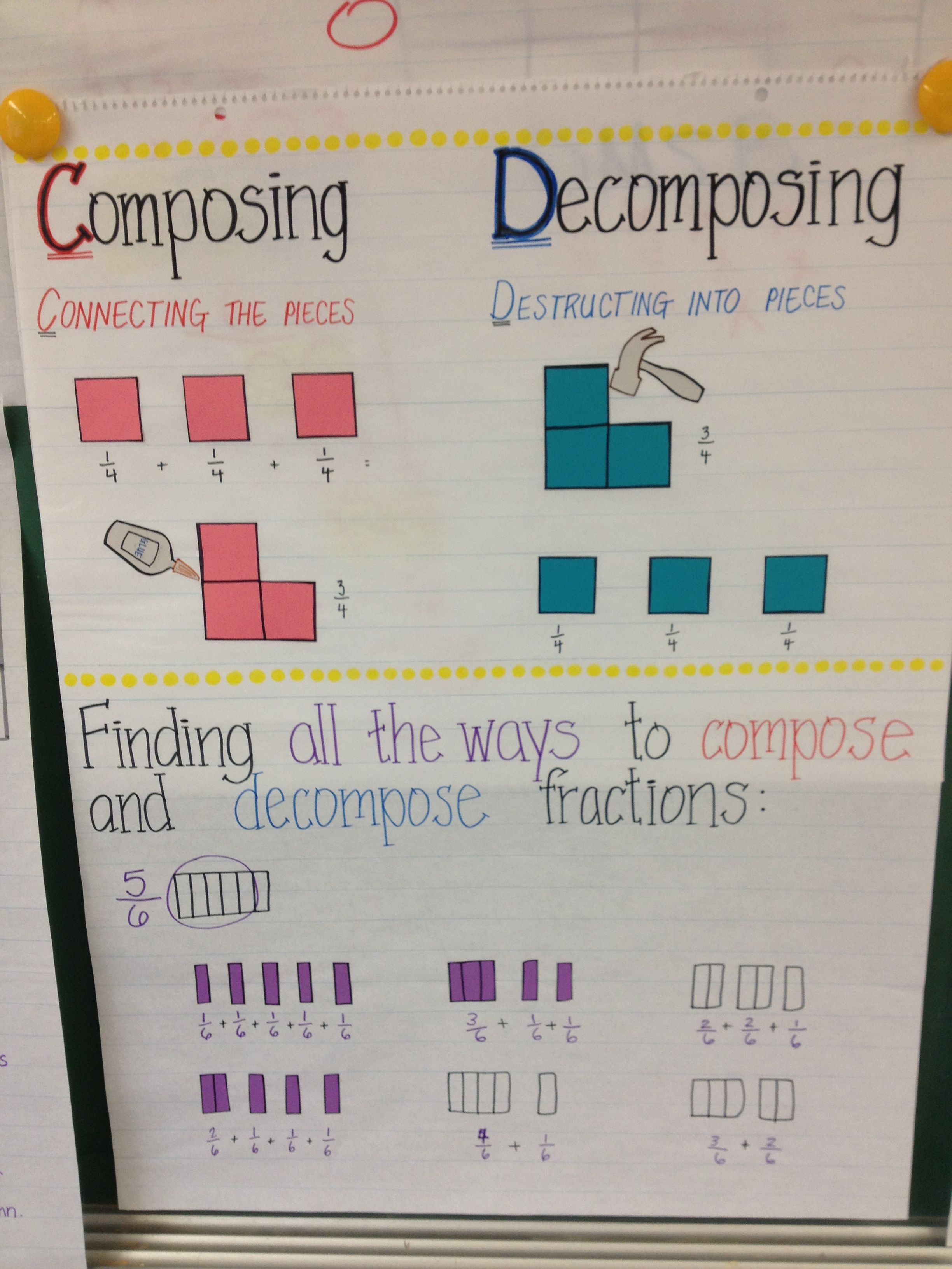 Composing And Decomposing Fractions Chart Poster