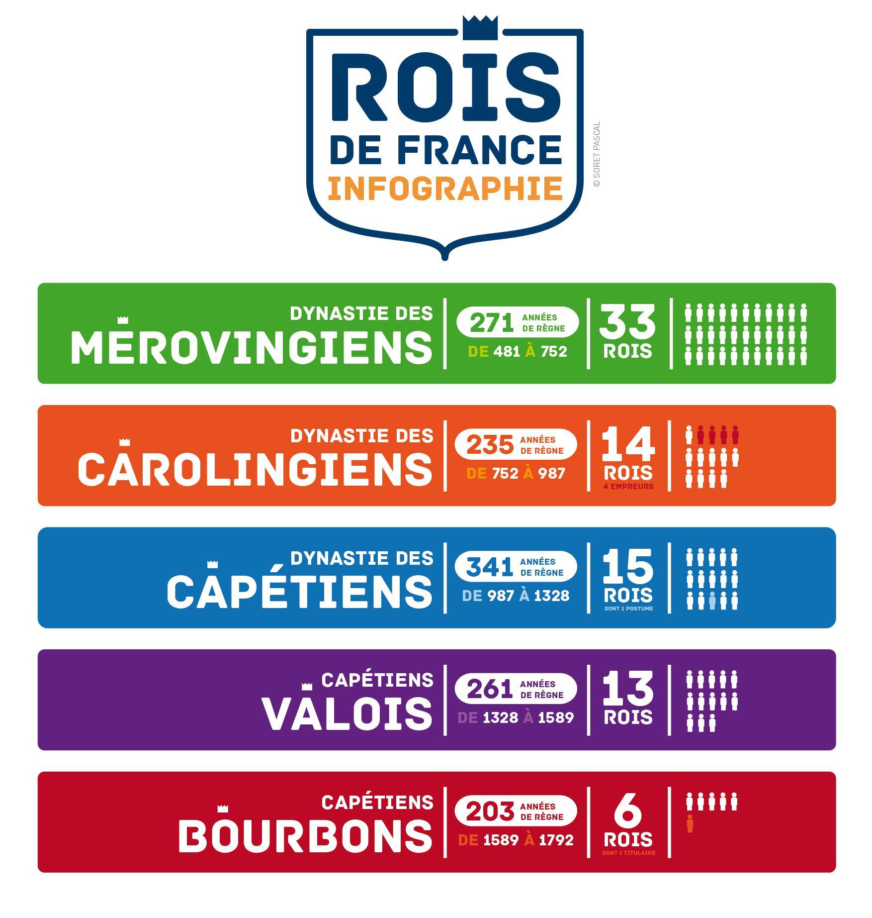 Infographie - Rois De France - Les Dynasties