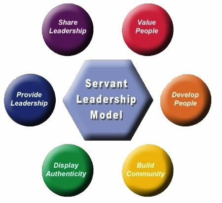 cmu leadership development model Hypothesized model of empowering leadership, job crafting, and well-being   employees' development of a protean career orientation has less direct effect on .