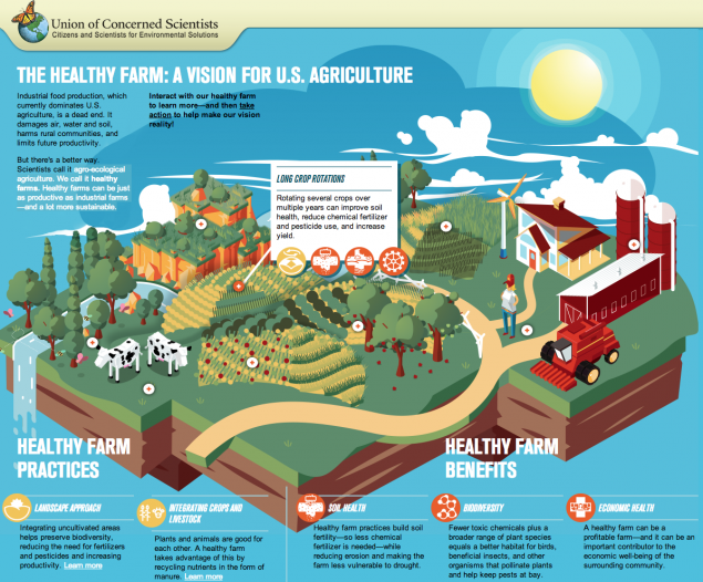 The Healthy Farm An Interactive Infographic Agriculture Sustainability Interactive Infographic Infographic Agriculture