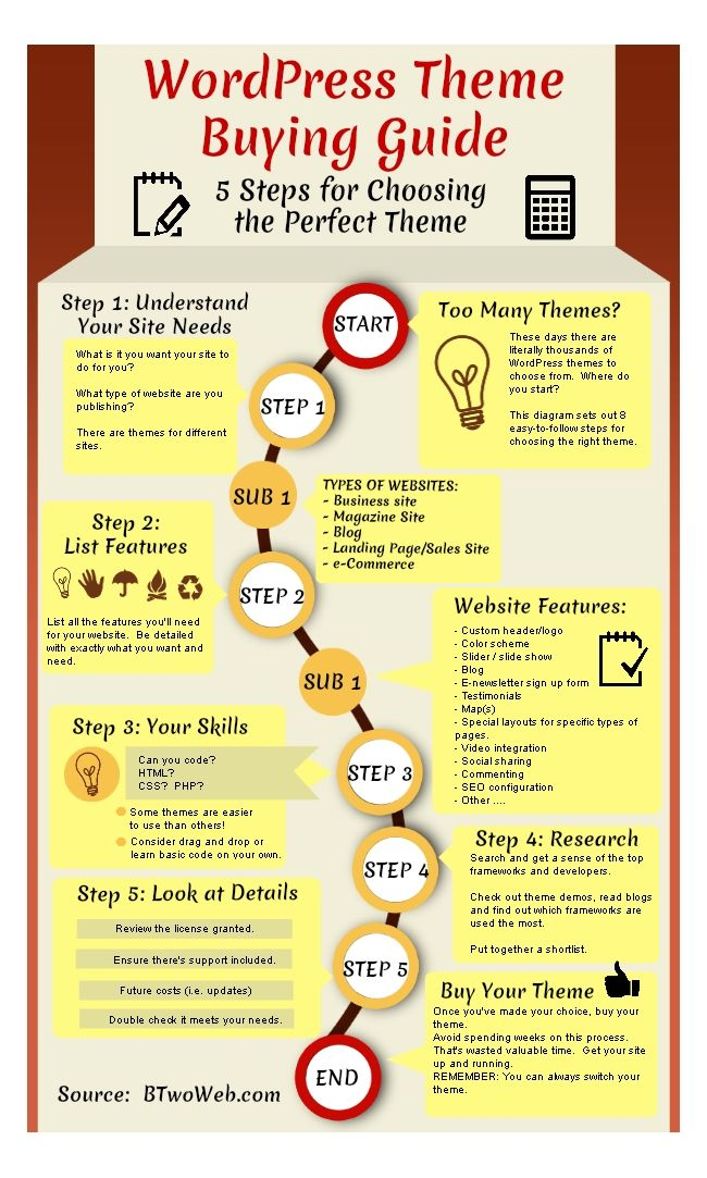 wordpress theme buying guide | Infographics | Pinterest