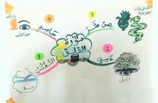 حفظ ابنك القران الكريم بالخرائط الذهنية خرائط مبسطة رائعة جدا لتحفيظ القران الكريم للاطفال Islamic Books For Kids Muslim Kids Activities Arabic Kids