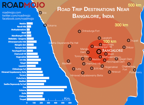 What Are The Best Places To Visit For A 2 Day Trip From Bangalore By Car Road Trip Day Trips From Bangalore Road Trip Destinations