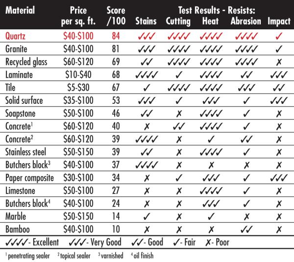 Countertop Comparison – Kitchen Countertop Material Comparison