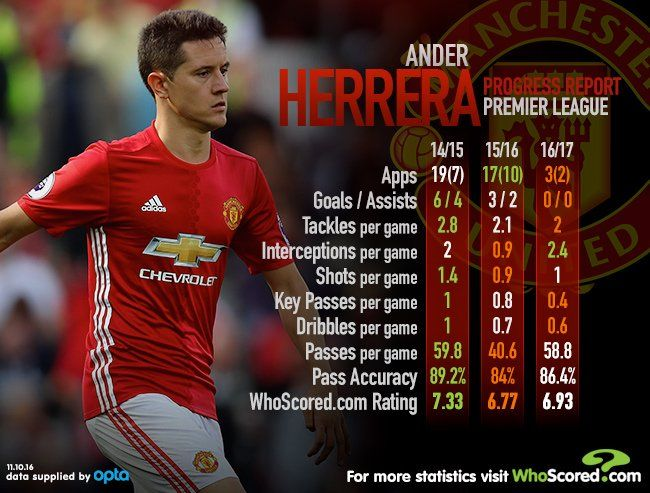Ander Herrera S Stats Over The Last Three Premier League Seasons Premier League League Progress Report