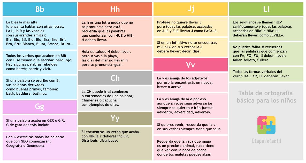 Tabla de ortografía básica para los niños in 2018   Niños   Pinterest
