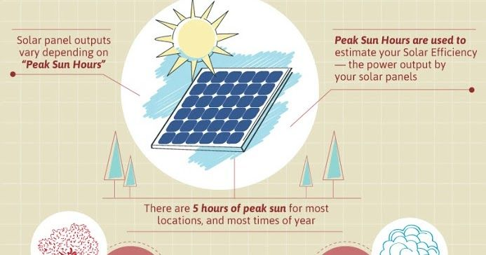 Check Out This Great Infographic On Solutions For Using Solar Power Solar Energy Solar Solar Power