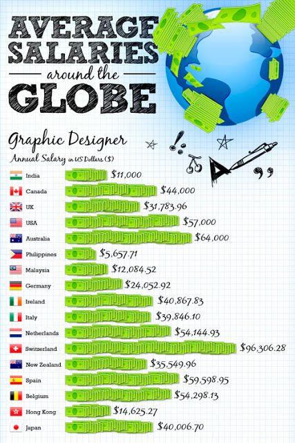 Cuanto Gana Un Disenador Grafico Flower Design Diseno Grafico Multimedia Graphic Designer Salary Graphic Design Development