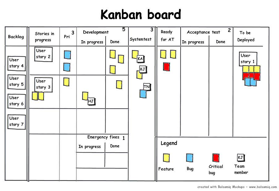 17 Best images about Kanban Boards Examples on Pinterest ...